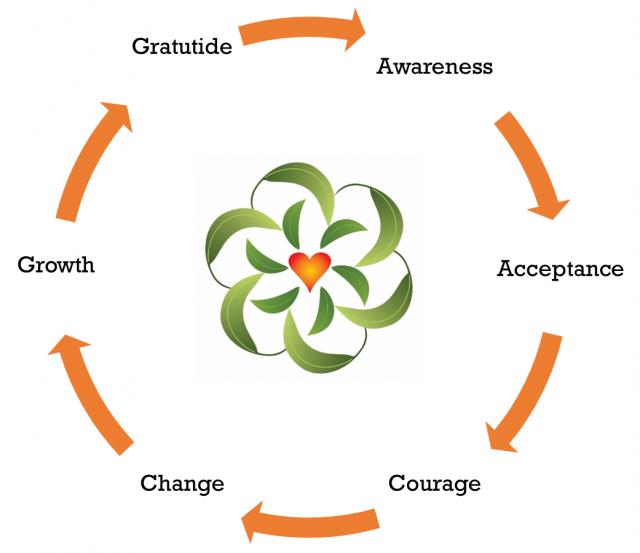The Fulfillment Framework
