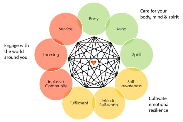 The Wholeness Framework